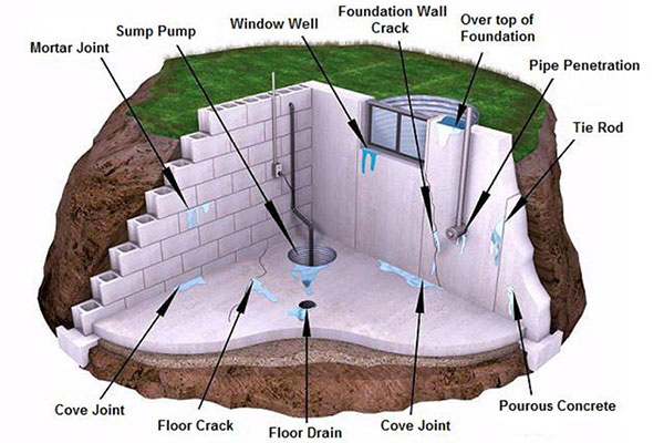 Basement leak repair and basement waterproofing b dry for Dry basement